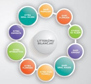 litterizmu-bilancjat